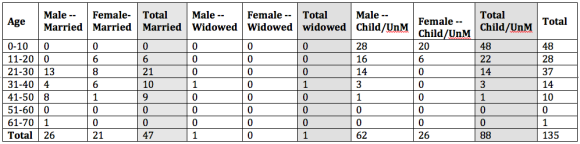 Ages in Relation to Conjugal Condition, 1666 Sillery. (Neither Jesuits or royal troops are included)