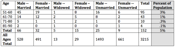 Conjugal Condition of People over 50 in the Province of Quebec, 1666