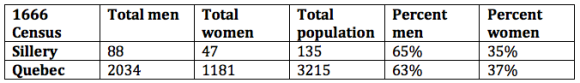 Total number of men and women in Sillery and the Province of Quebec, 1666