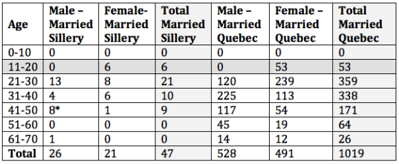 Age of married people of Sillery and the Province of Quebec, 1666