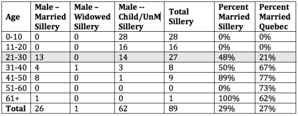 Age and Conjugal Condition for Men of Sillery compared to the Province of Quebec, 1666